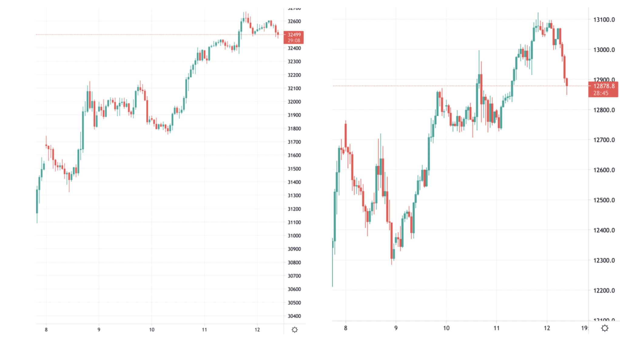 Gráficos del Dow Jones y Nasdaq, respectivamente. TF 1h, cubriendo desde el lunes08/03 hasta el momento de redacción de la noticia. Gráficos extraídos de TradingView.